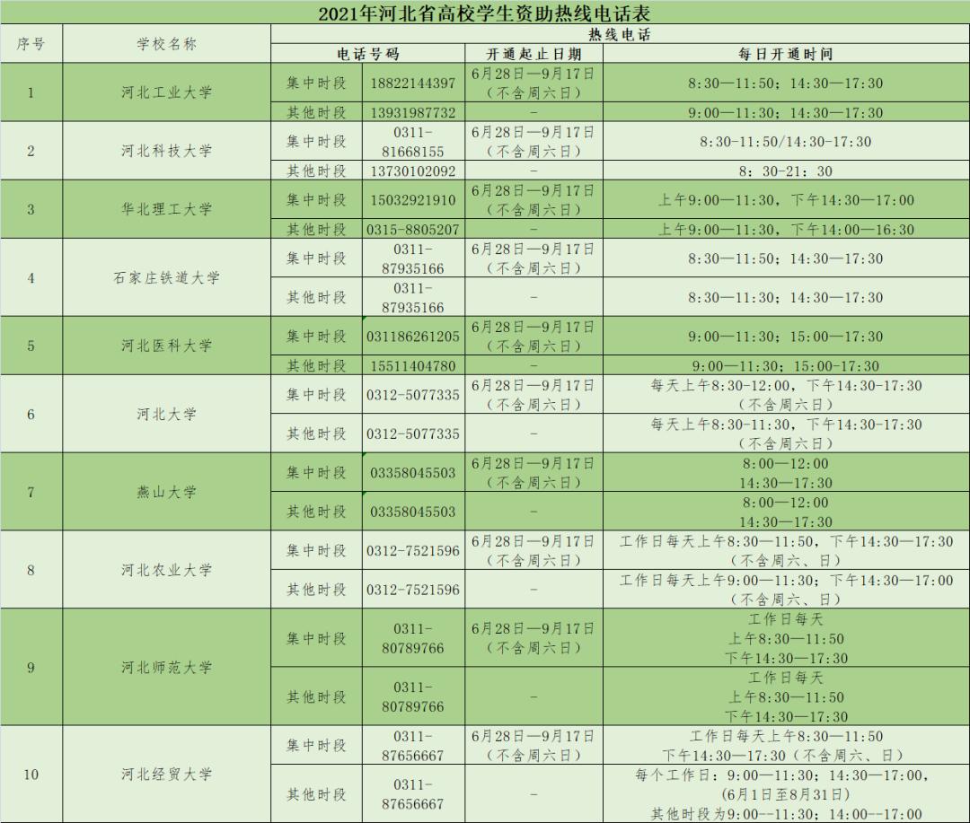 今天开通!2021年河北省高校学生资助热线电话公布!