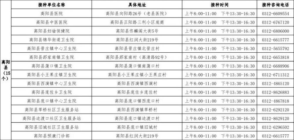 高阳县新冠病毒疫苗接种点及预约咨询电话