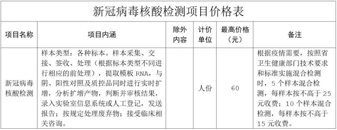 河北省核酸检测项目最新收费标准公布!